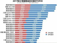 鲁大师公布第一季度处理器TOP20:骁龙835夺冠