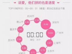 5.20第一分钟全国发出138万个微信红包