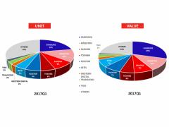 2017年一季度中国SSD与存储卡市场销售及市占率公布