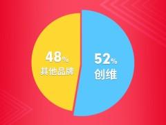 销量惊人!中国每卖出两台OLED电视 就有一台来自创维