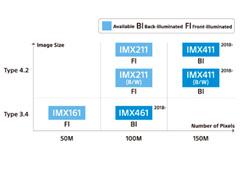 1.5亿像素!索尼确定将于明年发布三款中画幅传感器