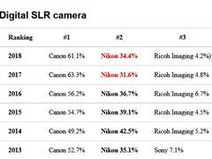 日本销量榜揭晓 佳能和奥林巴斯依旧是最大赢家