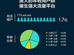 OPPO软件商店入围2017年中国亿级APP最强增速榜TOP10