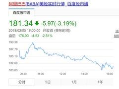 太可怕! 腾讯股价大跌5.8% 市值瞬间2000亿港元!