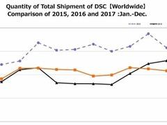 日本CIPA发表摄影器材出货量数据 自2010来首次回升