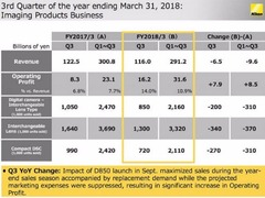 尼康发布第三季财报 营利同比增长超过100%