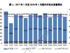 1月国内手机市场运行分析报告出炉 国内出货量3906.4万部