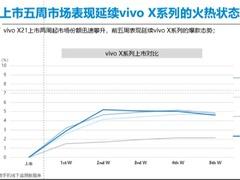 赛诺研究 全面屏时代同质化下的销量黑马 vivo X21