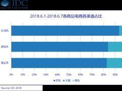 IDC:618期间,澳门金沙国际娱乐、台式机等超8成用户首选京东