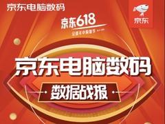京东618:男爱妆容女爱游戏,华为笔记本销售增16倍