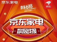 京东618战报:家电销售额8分钟破20亿,手机30秒破亿