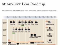 富士X卡口镜头最新路线图 进一步扩展高性能镜头阵容