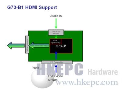 NVQ4引入80nm制程全力推动HDCP支持