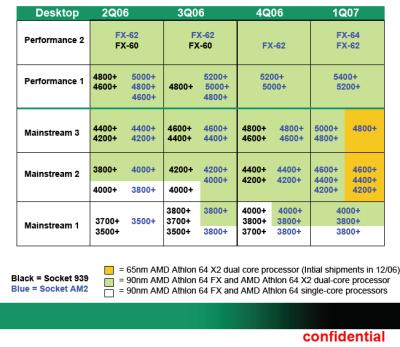 决杀扣肉!AMD65nm蓝图首度详细曝光