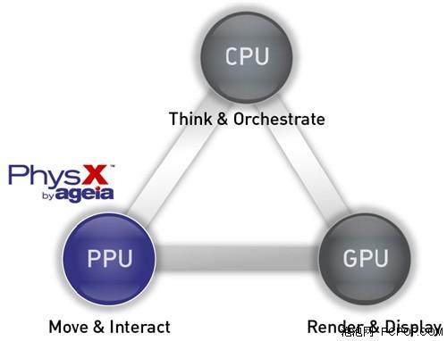 Ageia发布物理测试软件:RealityMark