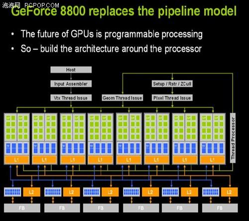 為王位而生GeForce8800全面解析測試
