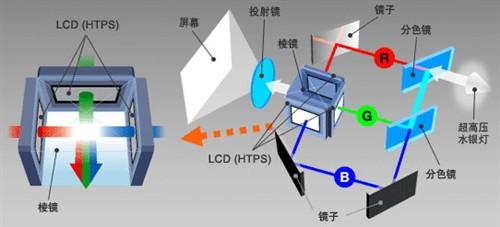 新手上路:3LCD技术工作原理与优劣势