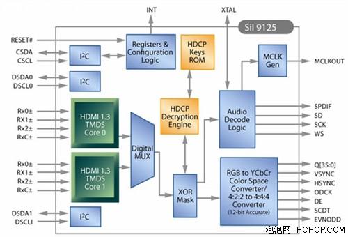 高清时代一统江山!HDMI完全使用手册