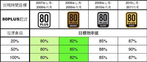 2010年迈向90%!80PLUS标准逐阶认证