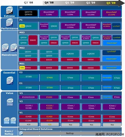 四核渐入主流 究竟谁更需要四核CPU?