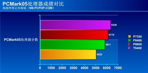 cpu排行 t9400_... T3500 T9400 1.9G CPU-t3100 cpu图片 价格 一淘网