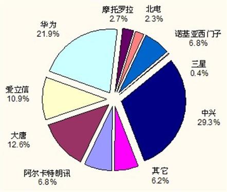 图  按载频计,中国整体3g设备市场厂商品牌结构