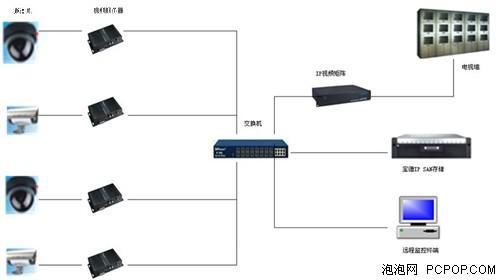 宝德视频监控中心ip存储系统解决方案