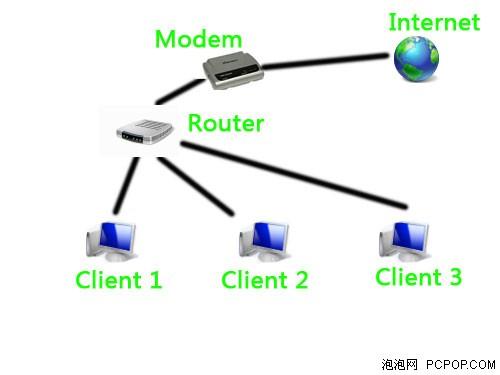 所以,前面的结构图中,就差了一个modem,或者说是adsl调制解调器.