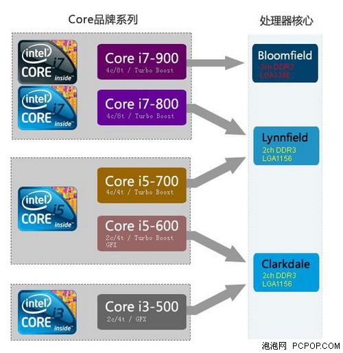 Intel i系列 处理器 - liansp - 简洁即美