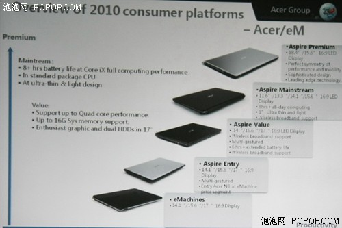 2010年宏碁全品牌NB&PC产品计划发布