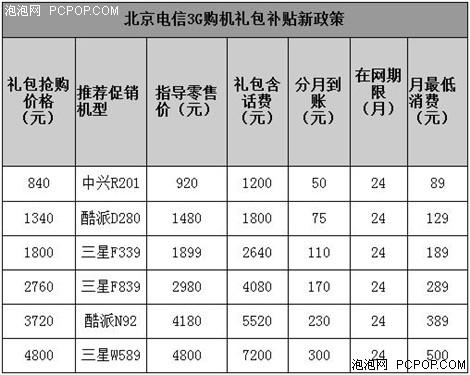 电信增3G手机补贴:最低送1200元话费