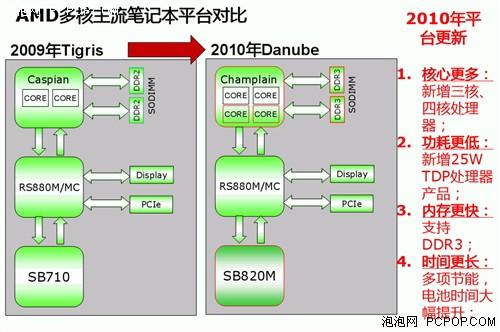 超i3 60%!AMD发布最新Danube移动平台