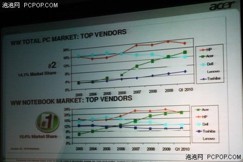 Acer笔记本全球市场第一整机市场第二