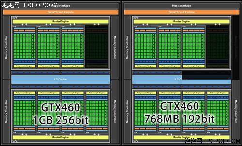 DX11性价比之王!GTX460