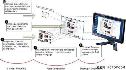 IE9将利用Sandy Bridge实现图形渲染!