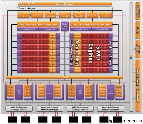 第二代DX11架构!HD6870/6850全面评测