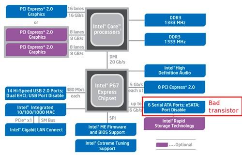 官方回应:Intel 6系芯片组问题的影响