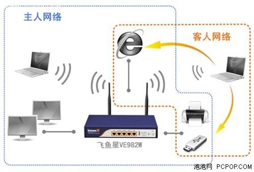无线网络也可管理 飞鱼星VE982W无线路由器