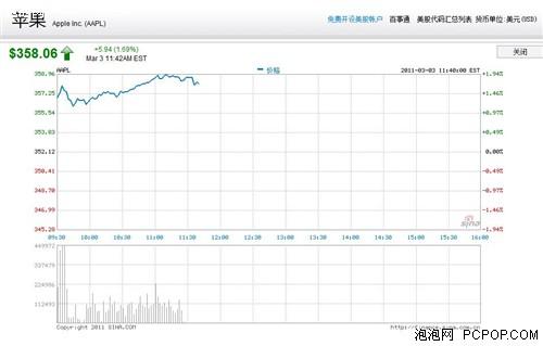 苹果公司股价走势(图片来源:新浪/点击可放大)-真相or阴谋 乔布斯...图片 27005 500x319