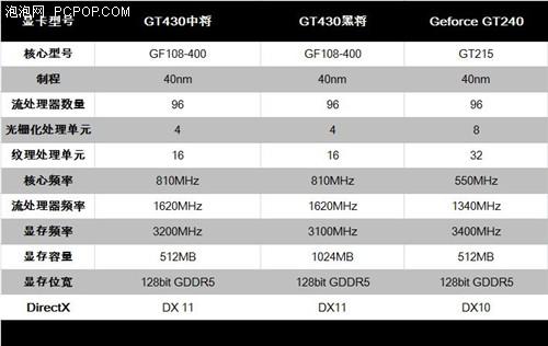 完美接替GT240!影驰玩家功能430简测
