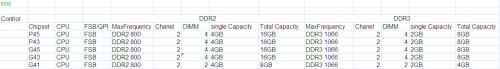 Intel与AMD主流平台内存支持全息盘点