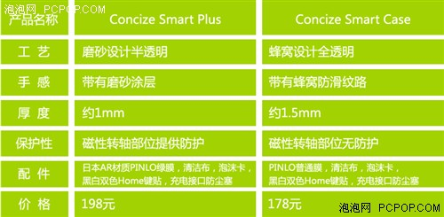 iPad最佳伴侣Concize Smart Plus评测