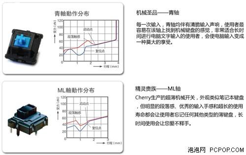 手感对号入座 CHERRY常见机械轴对比