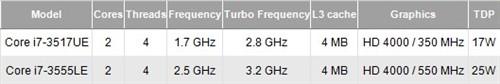 低至17W Intel 22nm IVB嵌入式CPU曝