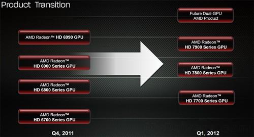 HD 7700/7800/7900南岛规格全线曝光