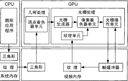 图形与计算那些事 AMD次世代架构解析