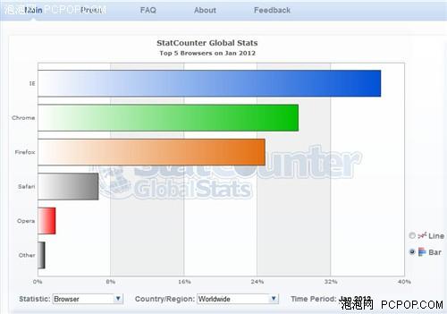 2012年首月Chrome市占达28.4%!紧逼IE