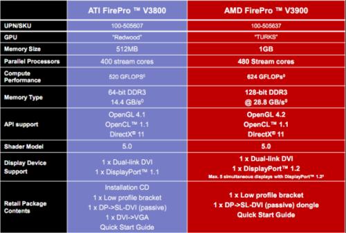 五屏威武!AMD推新入门级FirePro显卡