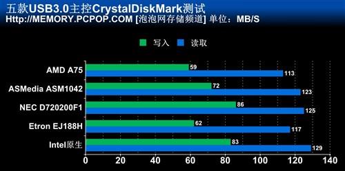 原生与第三方USB3.0主控速度比拼
