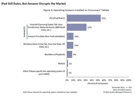 iPad王朝将被颠覆 安卓平台市占超35%